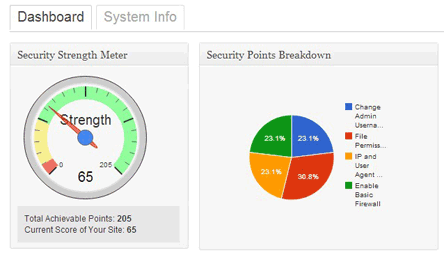 Dashboard of security strength meter; the higher the score,the better protected you site